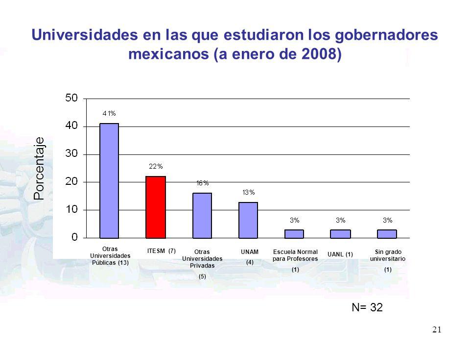 Universidades en las que estudiaron los gobernadores mexicanos (a enero de 2008)