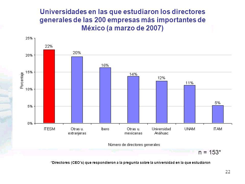 Universidades en las que estudiaron los directores generales de las 200 empresas más importantes de México (a marzo de 2007)