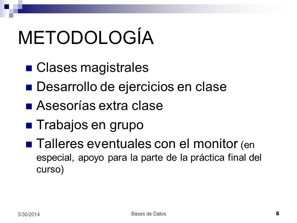 METODOLOGÍA Clases magistrales Desarrollo de ejercicios en clase