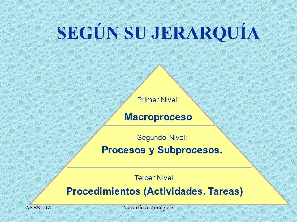 SEGÚN SU JERARQUÍA Macroproceso Procesos y Subprocesos.