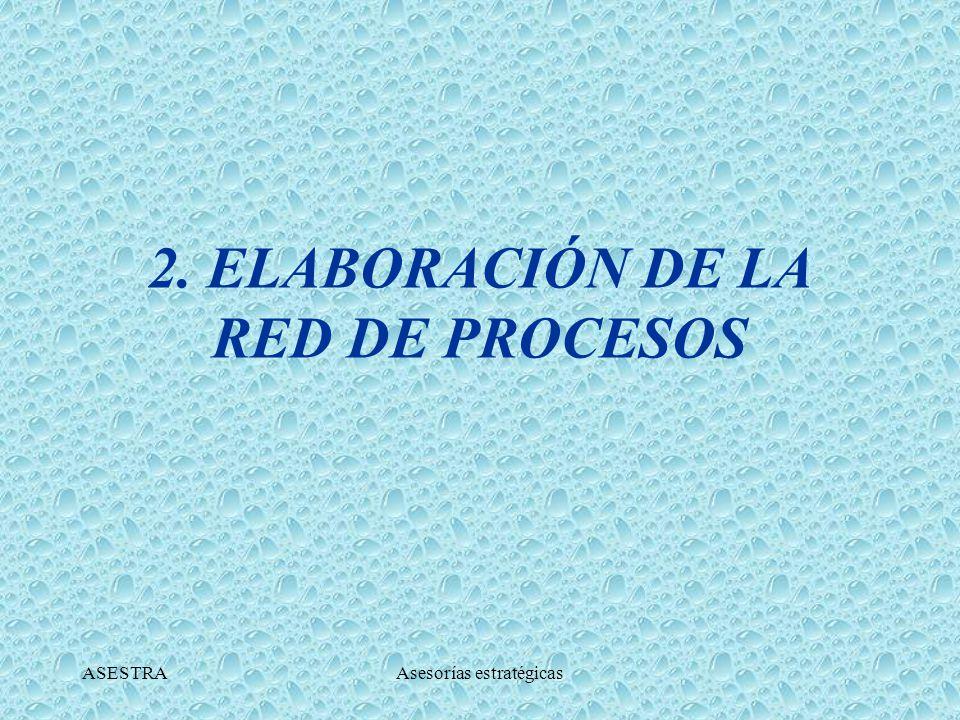 2. ELABORACIÓN DE LA RED DE PROCESOS