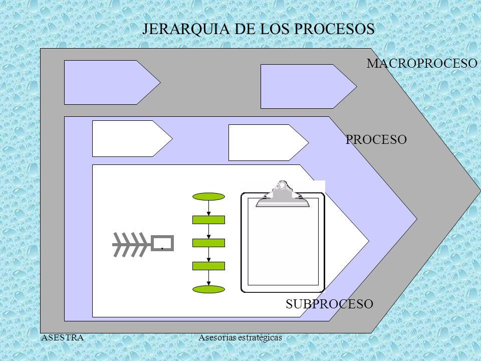 JERARQUIA DE LOS PROCESOS