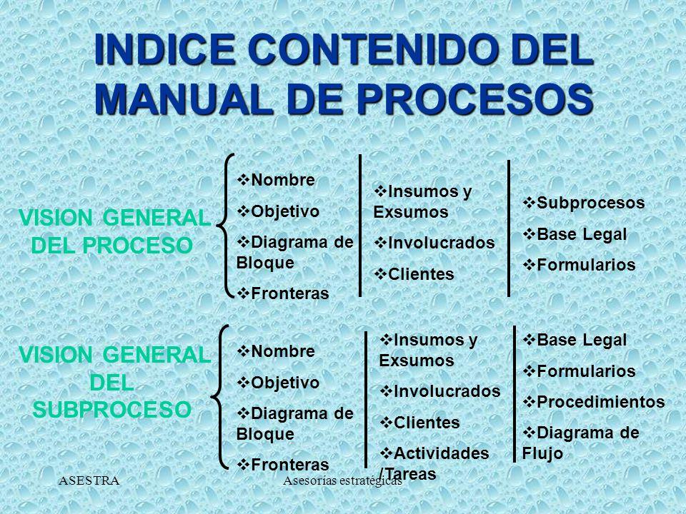 INDICE CONTENIDO DEL MANUAL DE PROCESOS