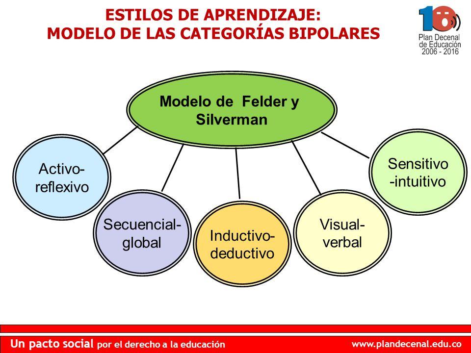ESTILOS DE APRENDIZAJE: MODELO DE LAS CATEGORÍAS BIPOLARES