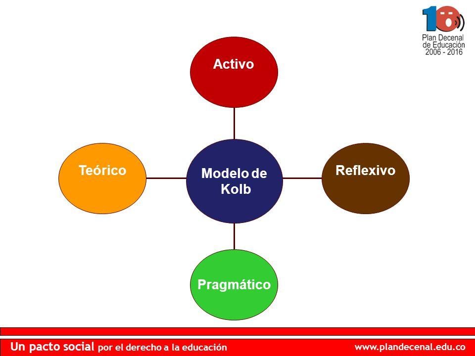 Teórico Pragmático Reflexivo Activo Modelo de Kolb