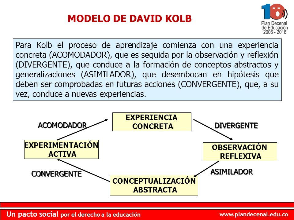 MODELO DE DAVID KOLB