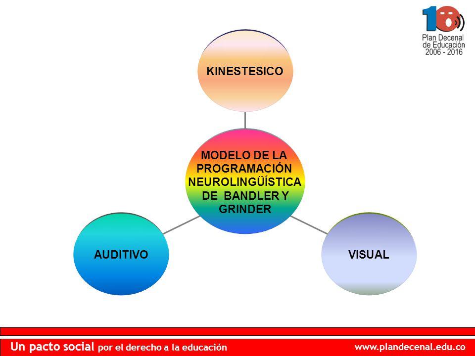 AUDITIVO VISUAL KINESTESICO MODELO DE LA PROGRAMACIÓN NEUROLINGÜÍSTICA DE BANDLER Y GRINDER