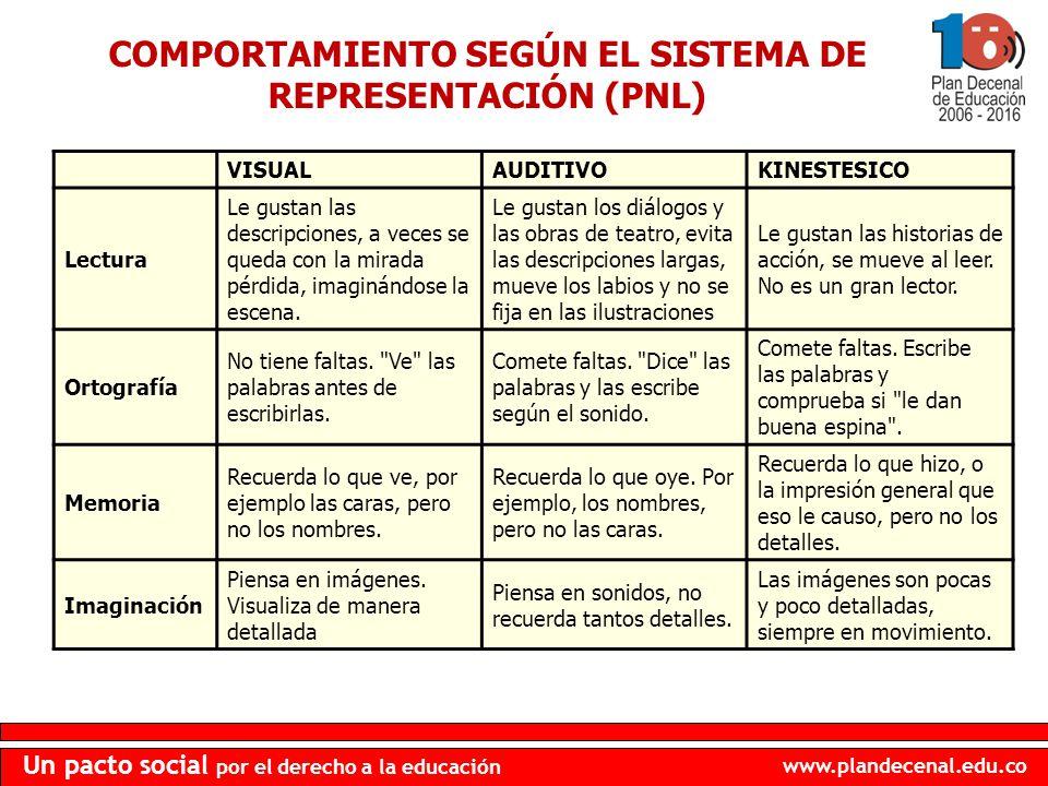 COMPORTAMIENTO SEGÚN EL SISTEMA DE REPRESENTACIÓN (PNL)