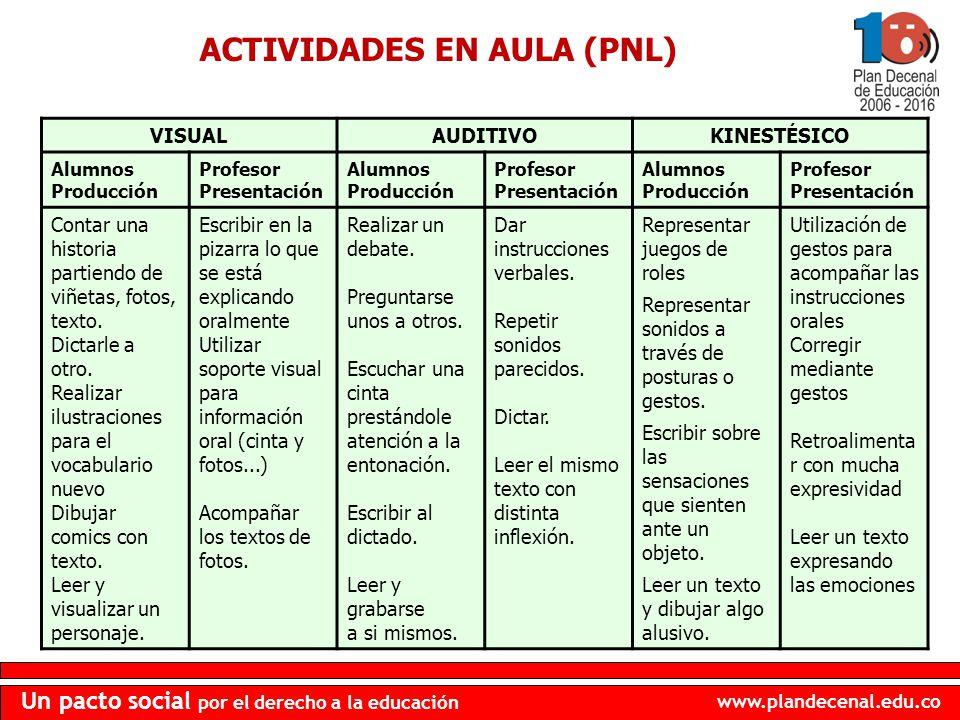 ACTIVIDADES EN AULA (PNL)