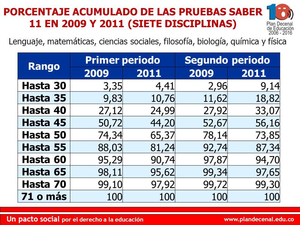 PORCENTAJE ACUMULADO DE LAS PRUEBAS SABER 11 EN 2009 Y 2011 (SIETE DISCIPLINAS)