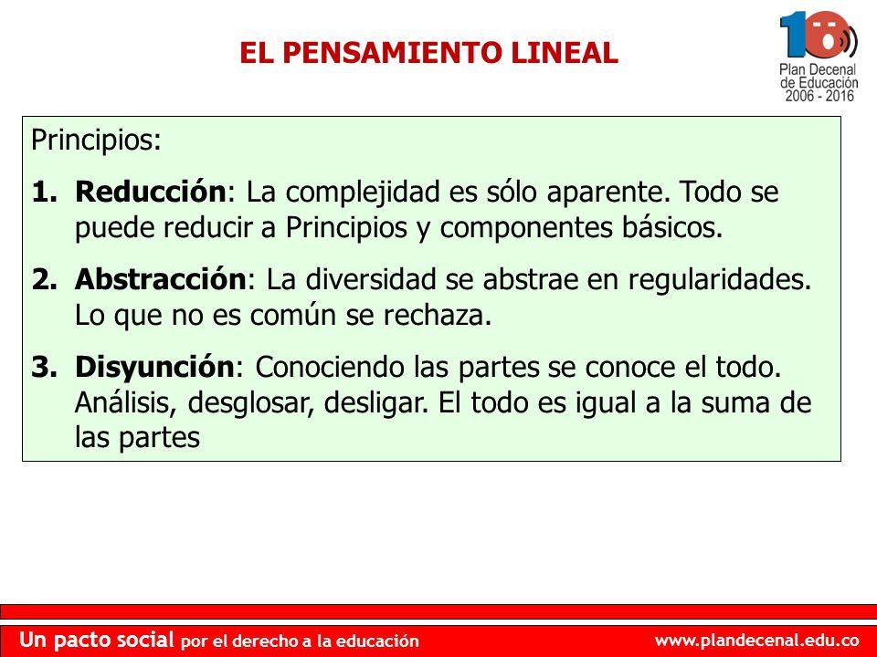 EL PENSAMIENTO LINEAL Principios: Reducción: La complejidad es sólo aparente. Todo se puede reducir a Principios y componentes básicos.