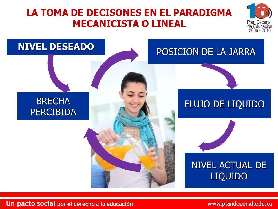 LA TOMA DE DECISONES EN EL PARADIGMA MECANICISTA O LINEAL