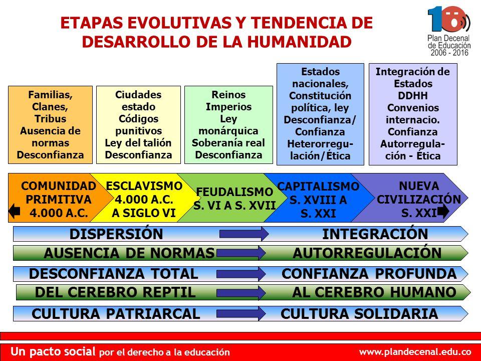 ETAPAS EVOLUTIVAS Y TENDENCIA DE DESARROLLO DE LA HUMANIDAD