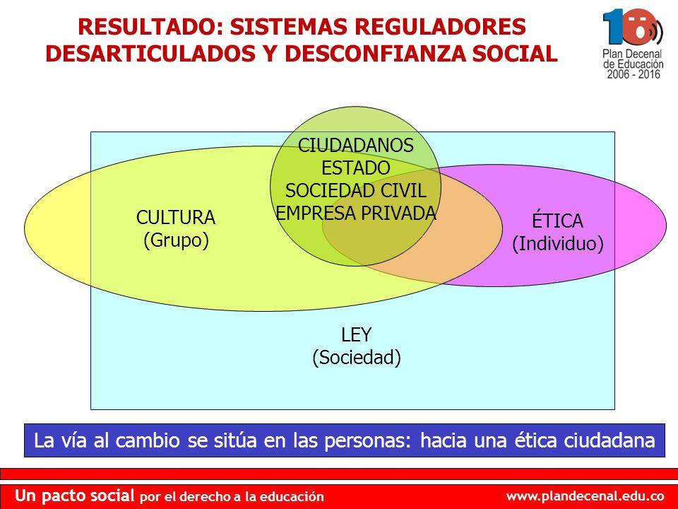 RESULTADO: SISTEMAS REGULADORES DESARTICULADOS Y DESCONFIANZA SOCIAL