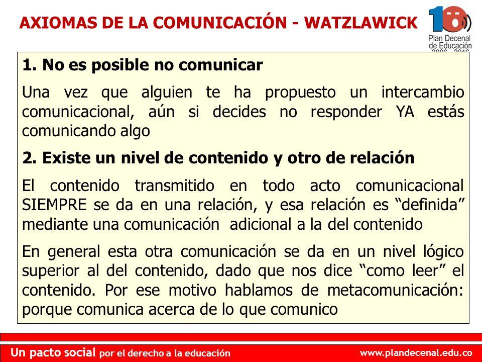 AXIOMAS DE LA COMUNICACIÓN - WATZLAWICK