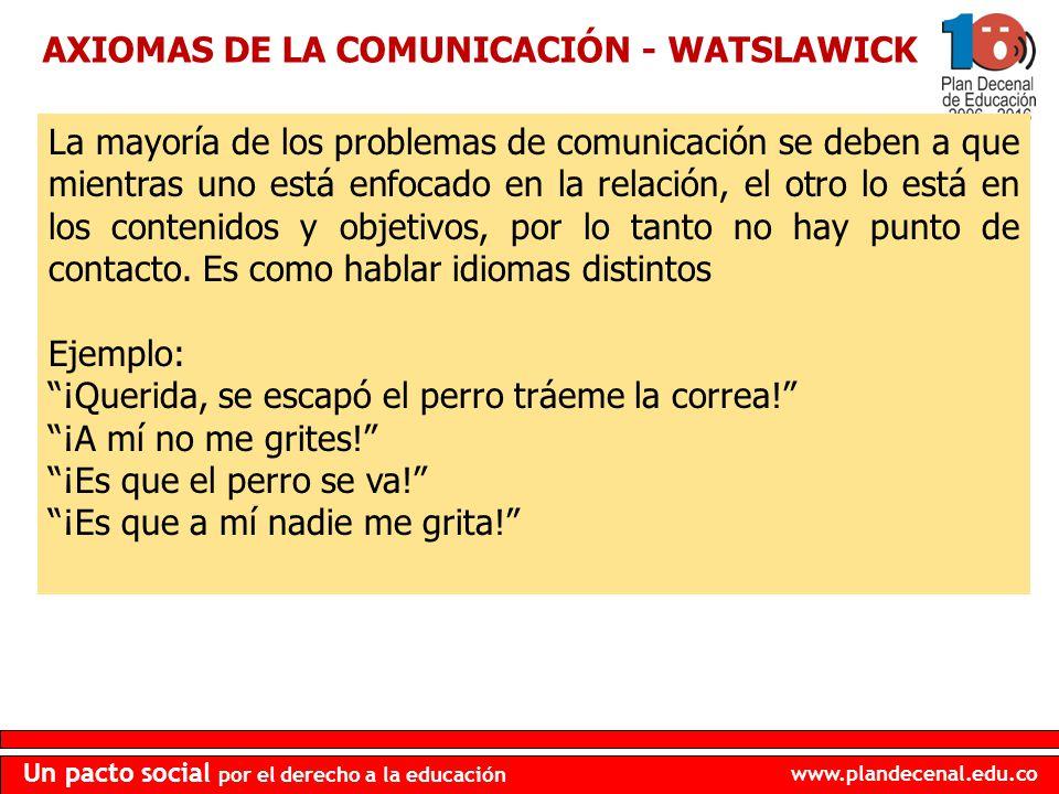 AXIOMAS DE LA COMUNICACIÓN - WATSLAWICK