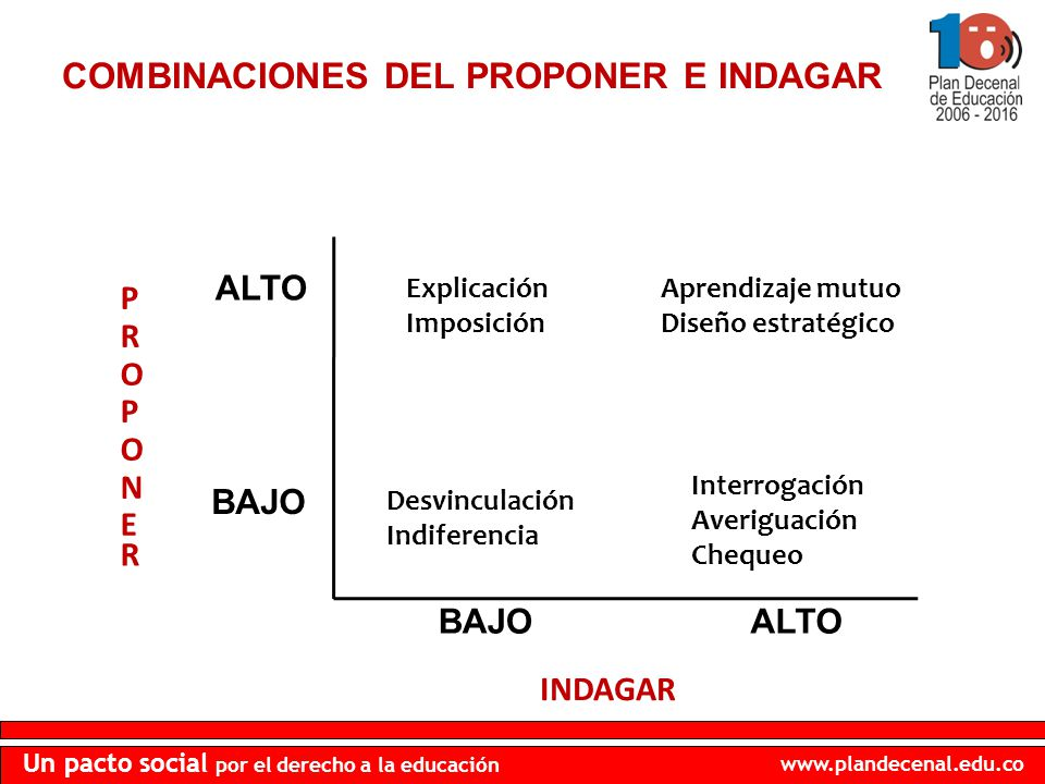 COMBINACIONES DEL PROPONER E INDAGAR