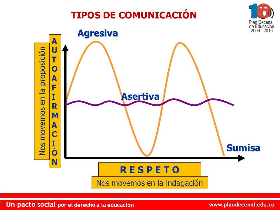 TIPOS DE COMUNICACIÓN R E S P E T O