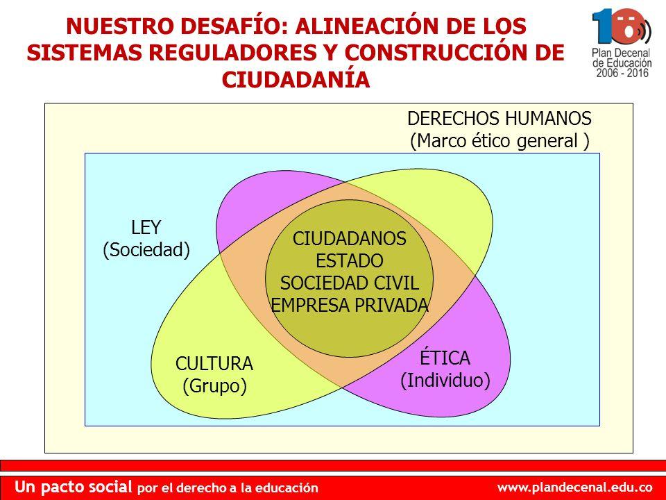 NUESTRO DESAFÍO: ALINEACIÓN DE LOS SISTEMAS REGULADORES Y CONSTRUCCIÓN DE CIUDADANÍA