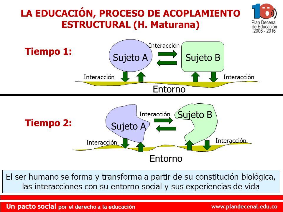 LA EDUCACIÓN, PROCESO DE ACOPLAMIENTO ESTRUCTURAL (H. Maturana)