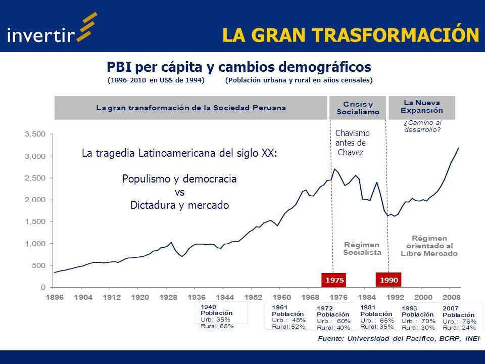 LA GRAN TRASFORMACIÓN PBI per cápita y cambios demográficos