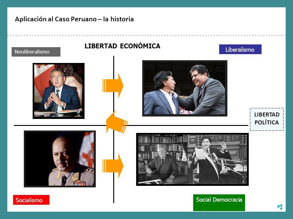 Aplicación al Caso Peruano – la historia