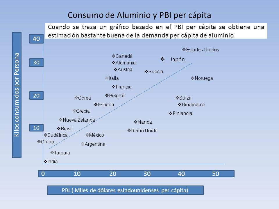 Consumo de Aluminio y PBI per cápita