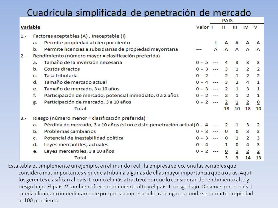 Cuadricula simplificada de penetración de mercado