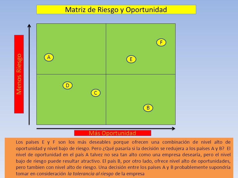 Matriz de Riesgo y Oportunidad