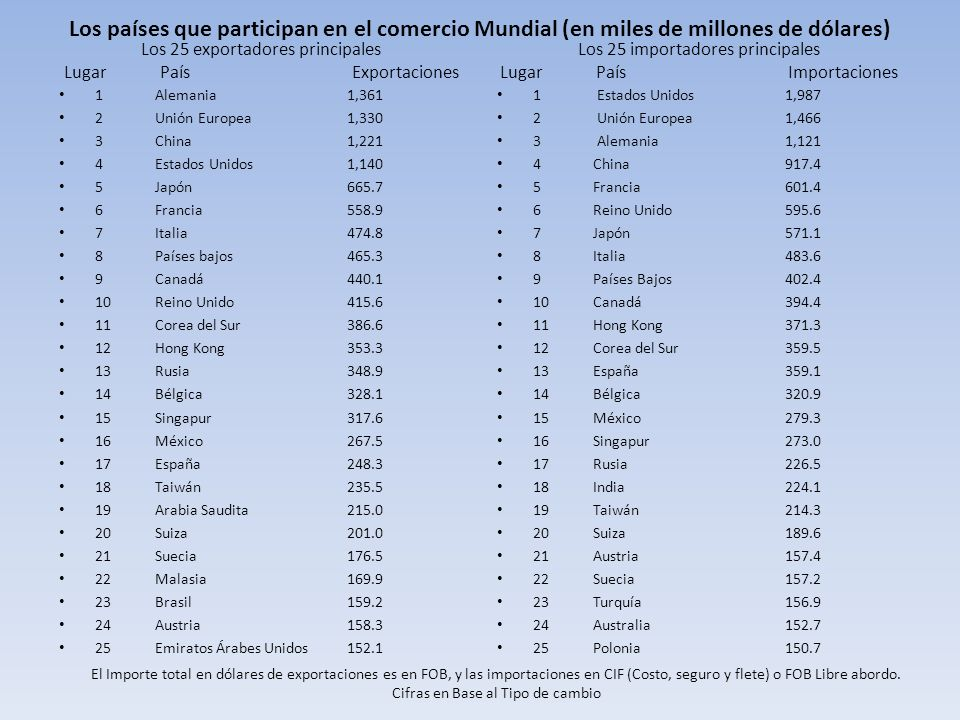 Los países que participan en el comercio Mundial (en miles de millones de dólares)