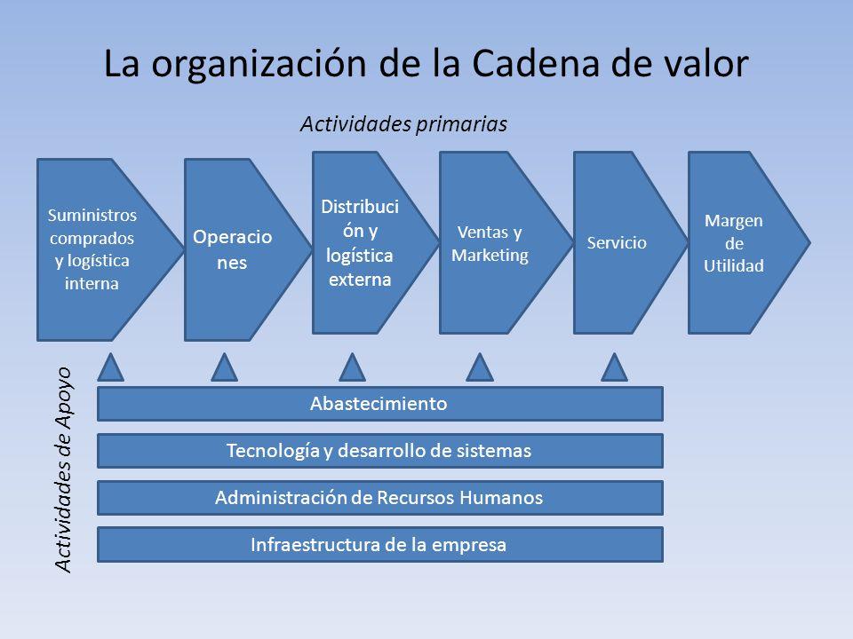 La organización de la Cadena de valor