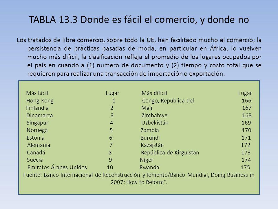 TABLA 13.3 Donde es fácil el comercio, y donde no