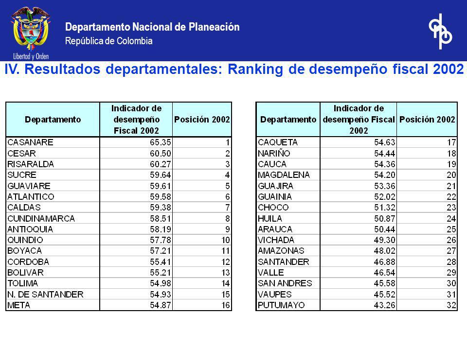 IV. Resultados departamentales: Ranking de desempeño fiscal 2002