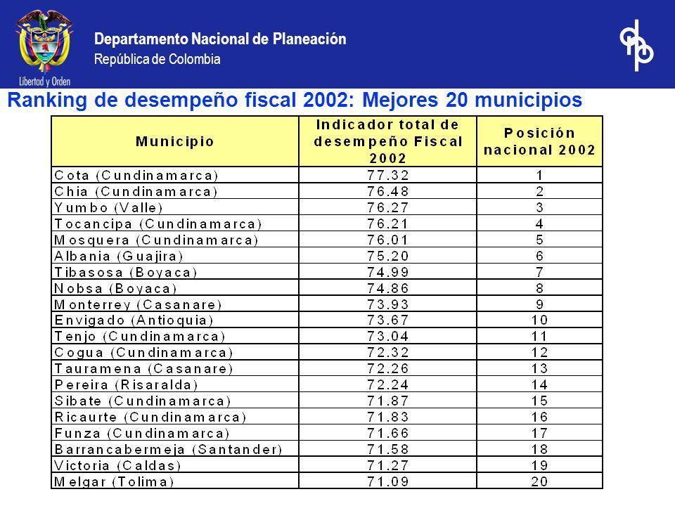 Ranking de desempeño fiscal 2002: Mejores 20 municipios