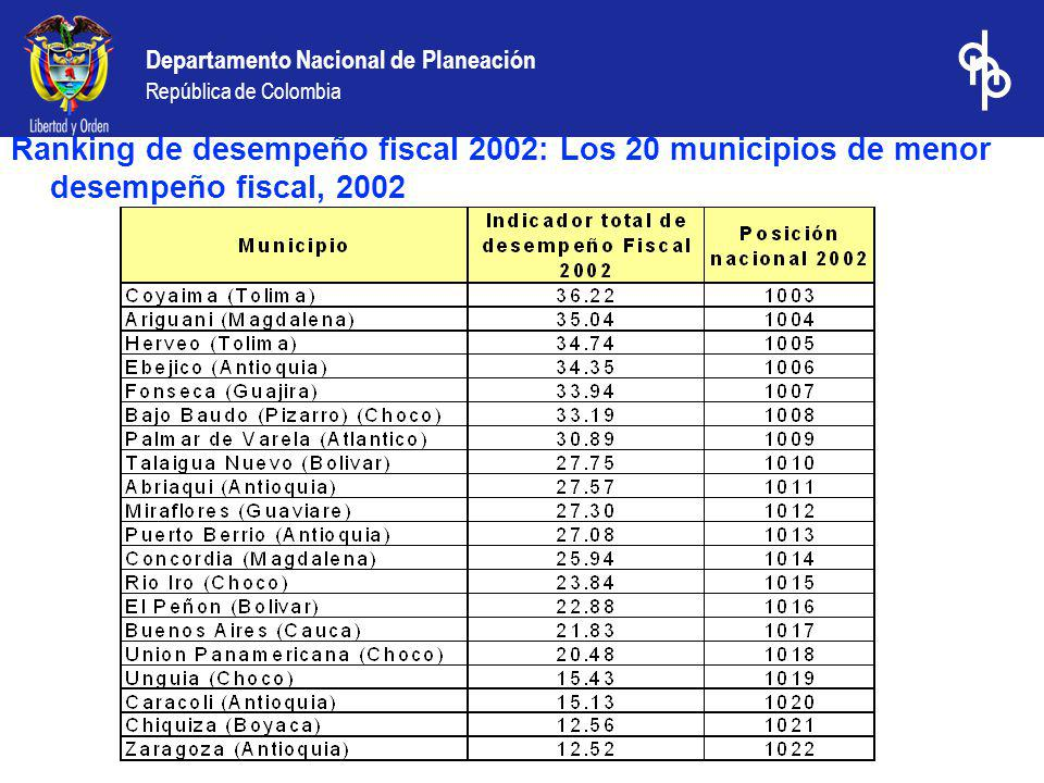 Ranking de desempeño fiscal 2002: Los 20 municipios de menor desempeño fiscal, 2002