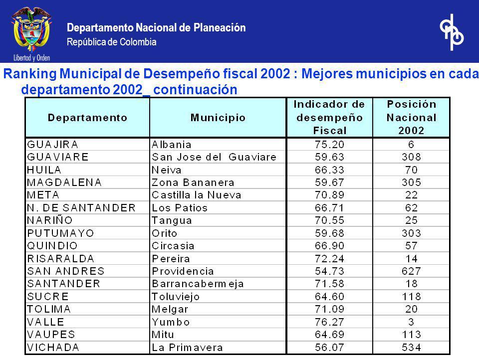 Ranking Municipal de Desempeño fiscal 2002 : Mejores municipios en cada departamento 2002_ continuación