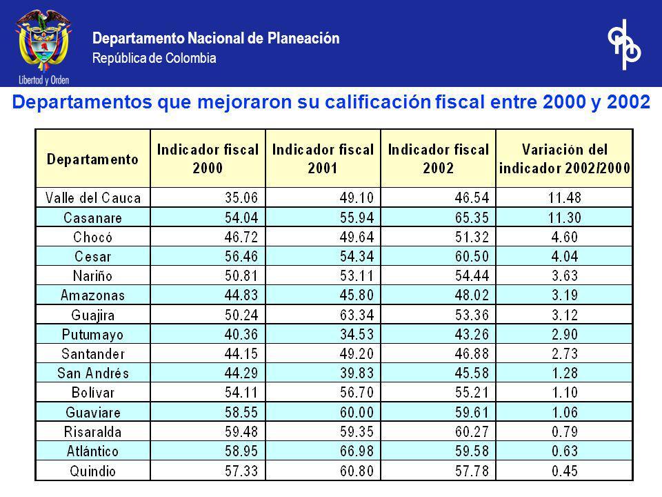 Departamentos que mejoraron su calificación fiscal entre 2000 y 2002