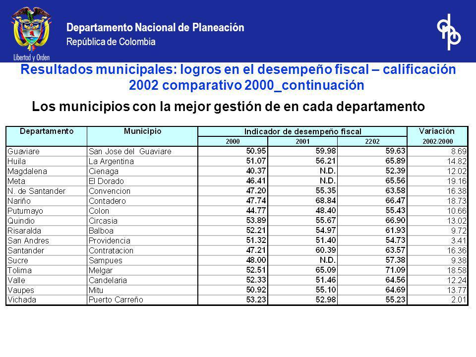 Resultados municipales: logros en el desempeño fiscal – calificación 2002 comparativo 2000_continuación