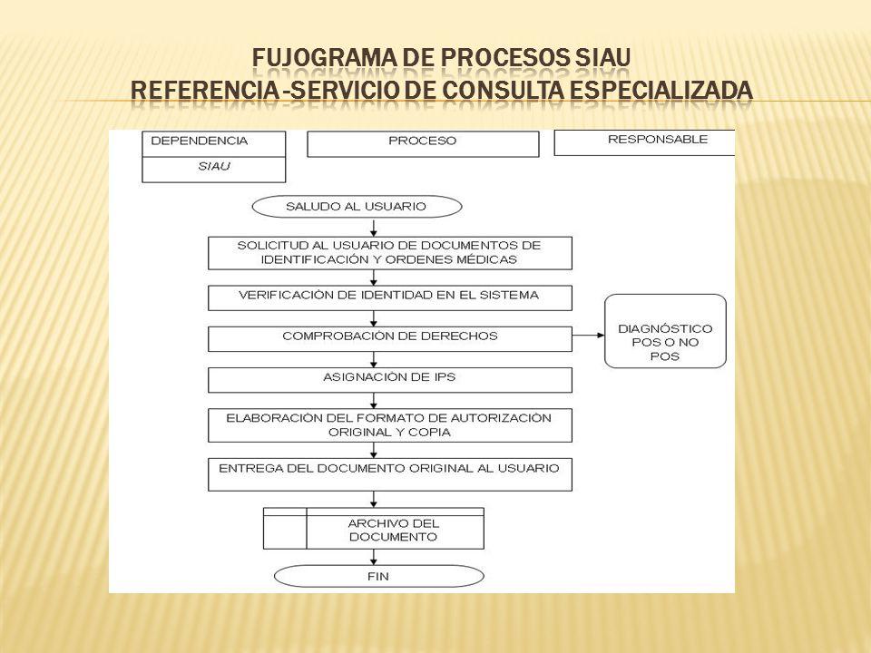 FUJOGRAMA DE PROCESOS SIAU REFERENCIA -SERVICIO DE CONSULTA ESPECIALIZADA
