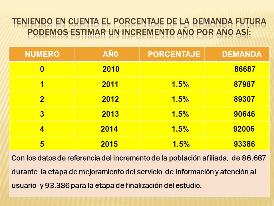 Teniendo en cuenta el porcentaje de la demanda futura podemos estimar un incremento año por año así:
