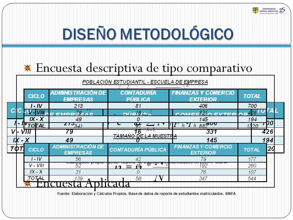 DISEÑO METODOLÓGICO Encuesta descriptiva de tipo comparativo