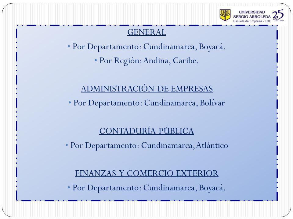 Por Departamento: Cundinamarca, Boyacá. Por Región: Andina, Caribe.