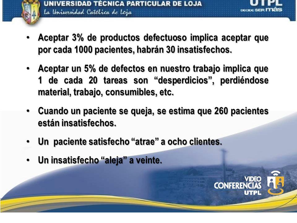 Aceptar 3% de productos defectuoso implica aceptar que por cada 1000 pacientes, habrán 30 insatisfechos.