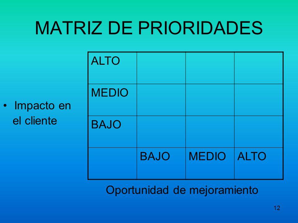 MATRIZ DE PRIORIDADES Oportunidad de mejoramiento ALTO MEDIO BAJO