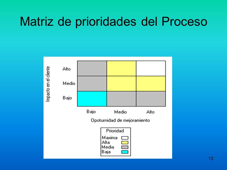 Matriz de prioridades del Proceso
