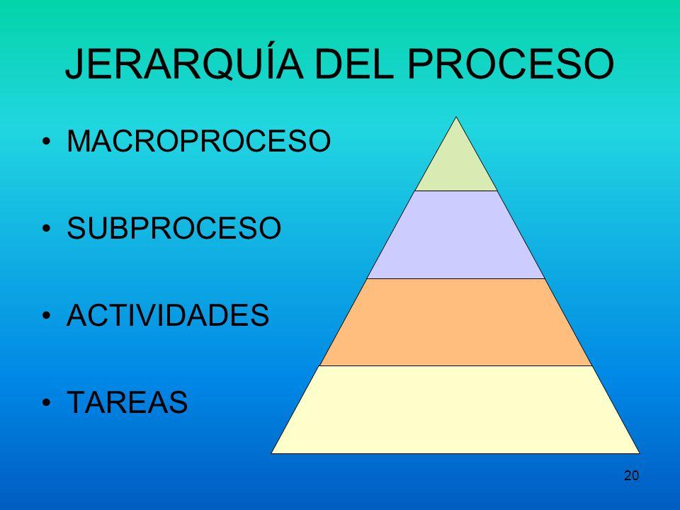 JERARQUÍA DEL PROCESO MACROPROCESO SUBPROCESO ACTIVIDADES TAREAS