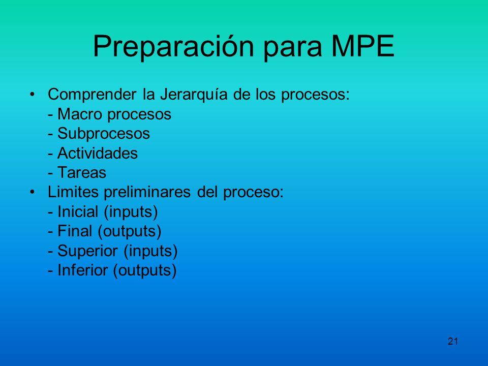 Preparación para MPE Comprender la Jerarquía de los procesos: