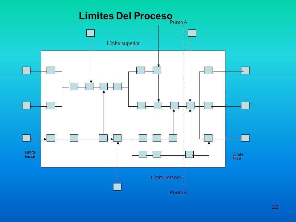 Límites Del Proceso Punto A Límite superior Límite inferior Punto A