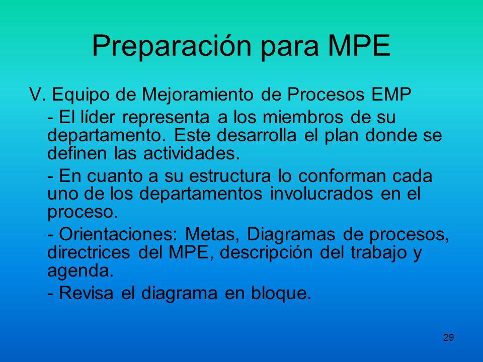 Preparación para MPE V. Equipo de Mejoramiento de Procesos EMP