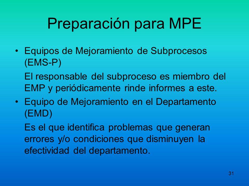 Preparación para MPE Equipos de Mejoramiento de Subprocesos (EMS-P)
